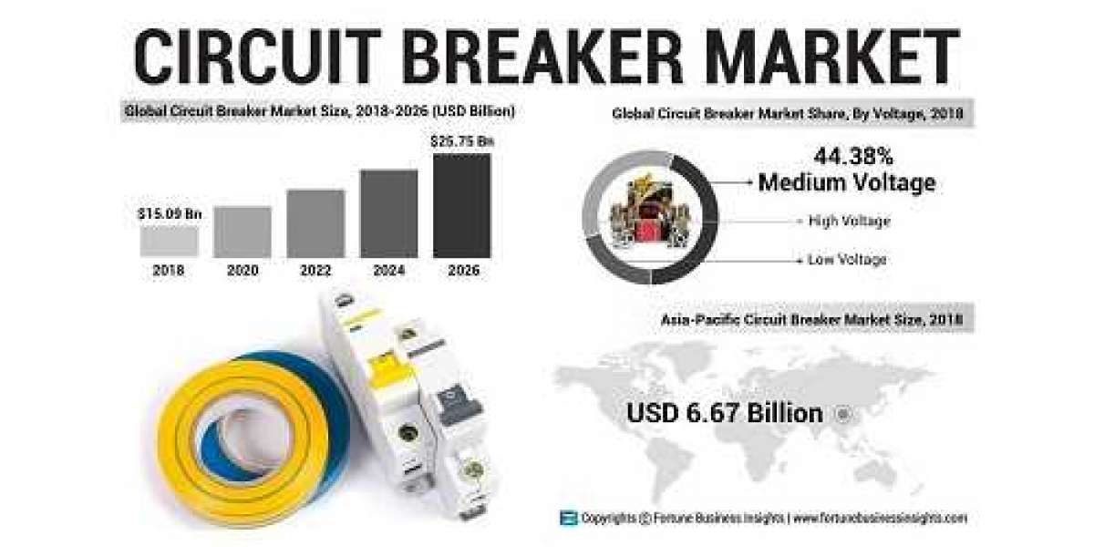 Circuit Breaker Market Analysis, Global Trend And Geography Forecast Till 2026